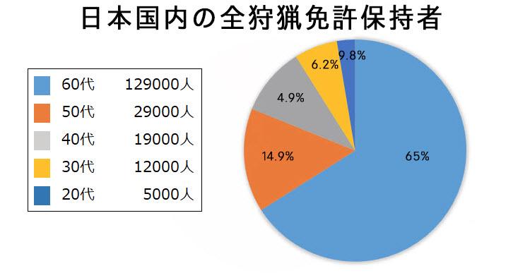 日本における狩猟免許保持者